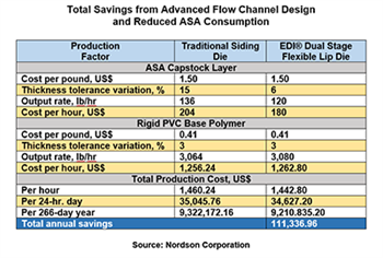 EDI table of cost savings EN