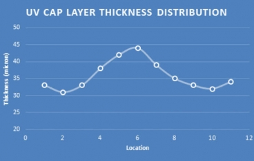 The importance of UV cap-layer on PC sheets
