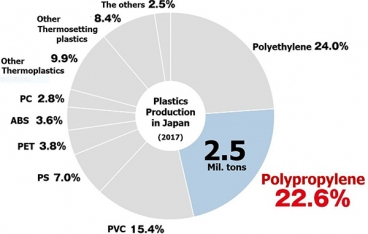 Mitsui Chemicals collaborates with Kaisei to commercialize bio-polypropylene