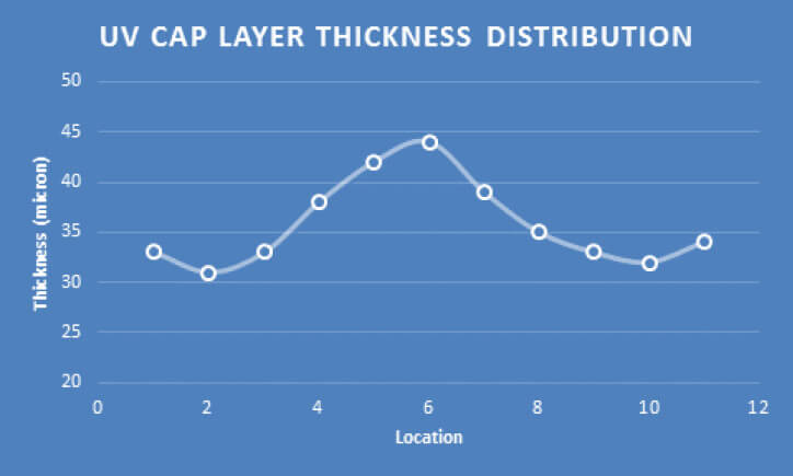 Graph-UV-CAP-LAYER-DISTRIBUTION